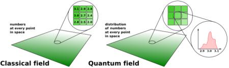 classical_quantum_fields