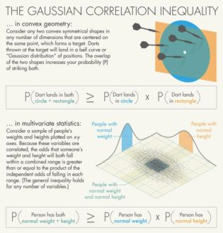 The gaussian correlation inequality